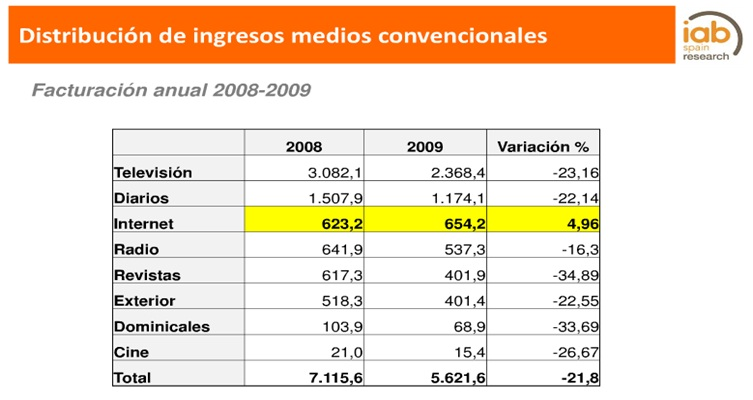 Inversion Publicitaria por Medio