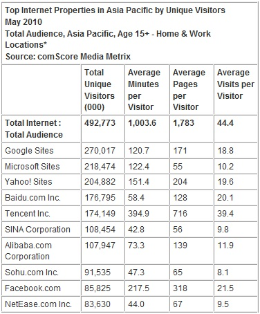 Audiencia de Internet en Asia