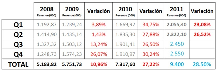e-commerce, Estimación 2011