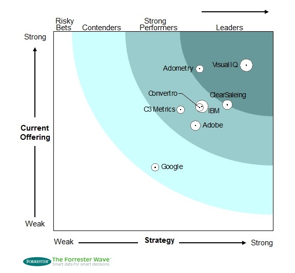 Interactive Atributtion Vendors - Forrester