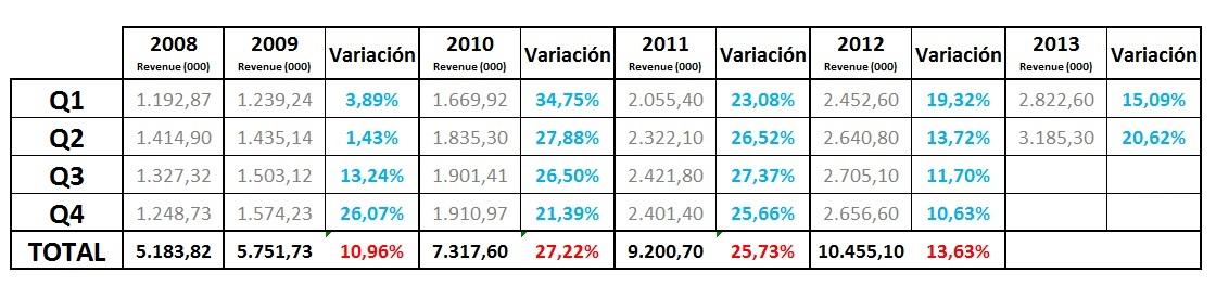 eCommerce en España - CNMC (2008-2013)