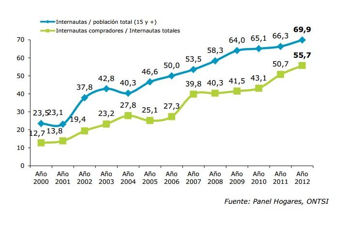 Evolución Usuarios de Internet Vs. Internautas compradores - Panel Hogares ONTSI