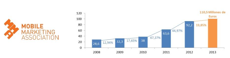 Inversión en Mobile Marketing en 2013