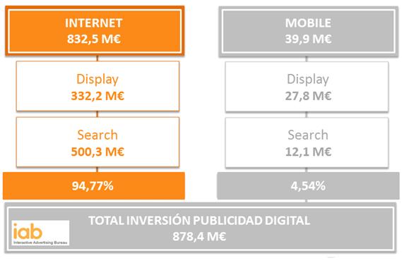 Inversión Publicitaria en Medios Digitales en 2013