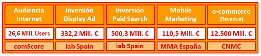 Mercado Digital de España en 2013
