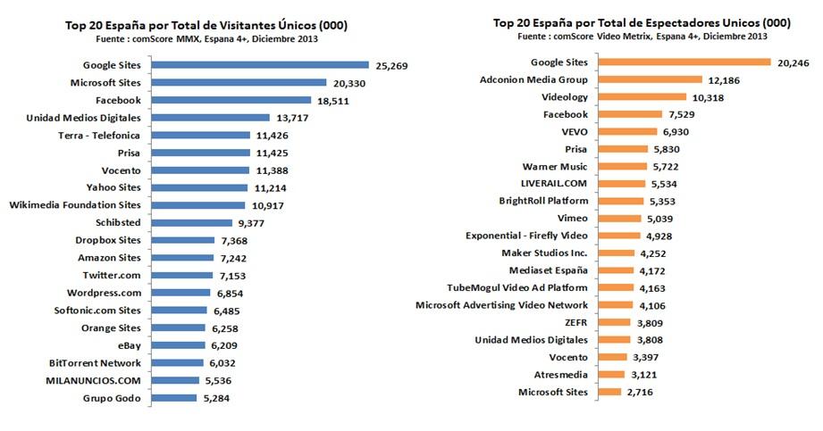 Rankings comScore Diciembre 2013