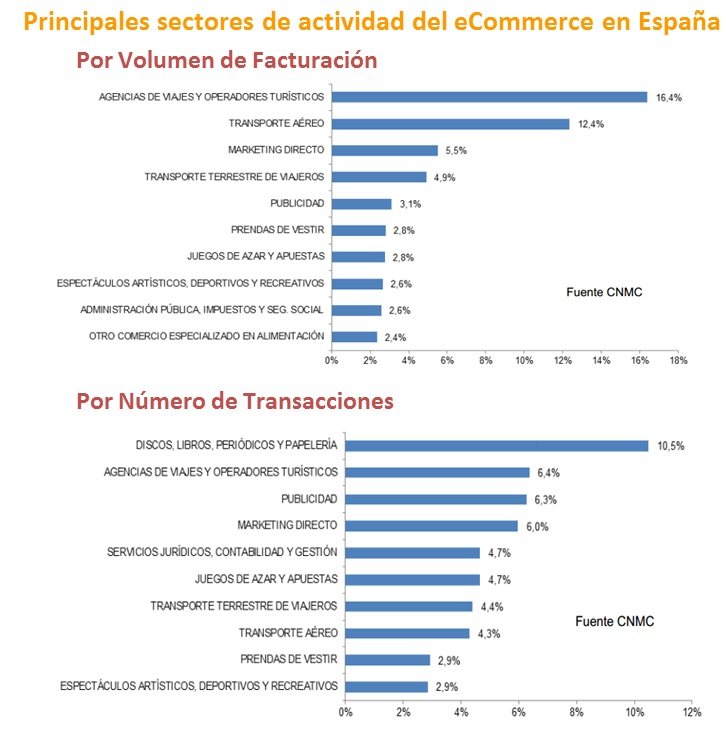 Sectores de Actividad del eCommerce en España
