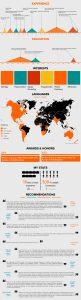 Infografía Profesional como Experto en Marketing Online