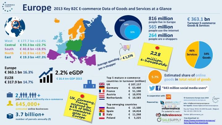eCommerce en Europa durante 2013