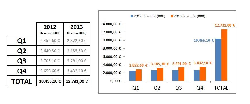 eCommerce en España: 2013 Vs. 2012