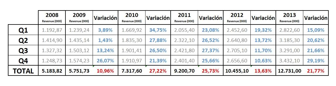 evolucion trimestral volumen de negocio en ecommerce en millones de euros