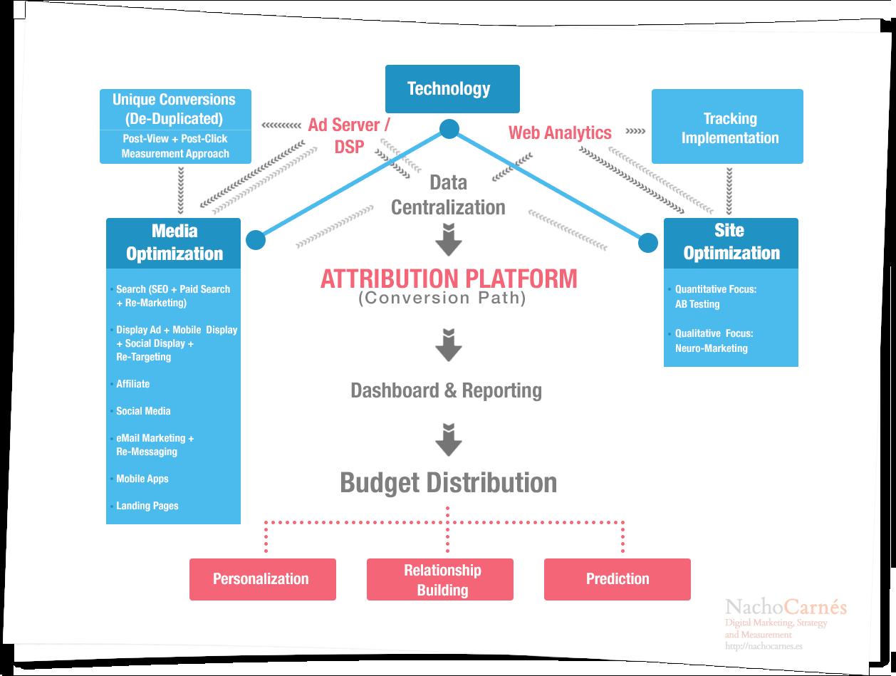Ecosistema de la Medición y Atribución de Resultados