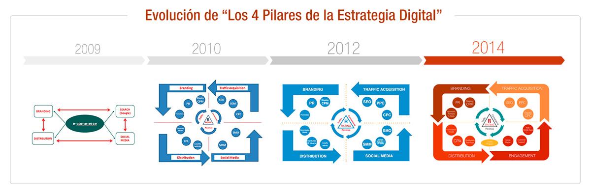 Evolución de Los Cuatro Pilares de la Estrategia Digital