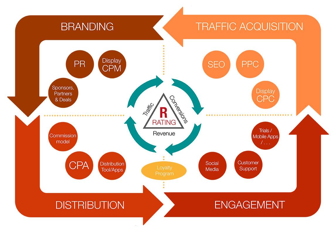 4-pilares-estrategia-digital