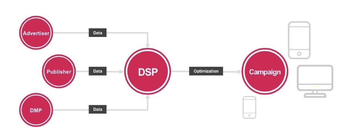 Que es un DSP