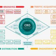 Los 4 Pilares de la Estrategia Digital – Integración DOOH