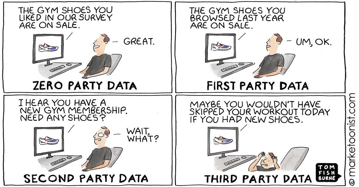 Tipos de Data según la entidad que los gestiona - Cómic